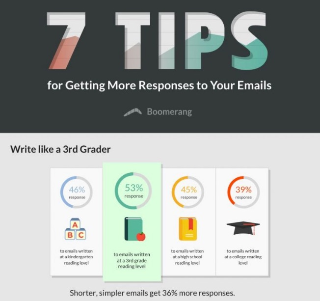 7_Tips_for_Getting_More_Responses_to_Your_Emails