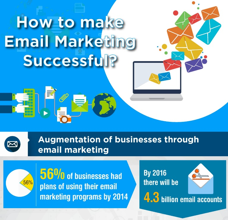 Why_Email_Marketing_Is_Essential_for_Business