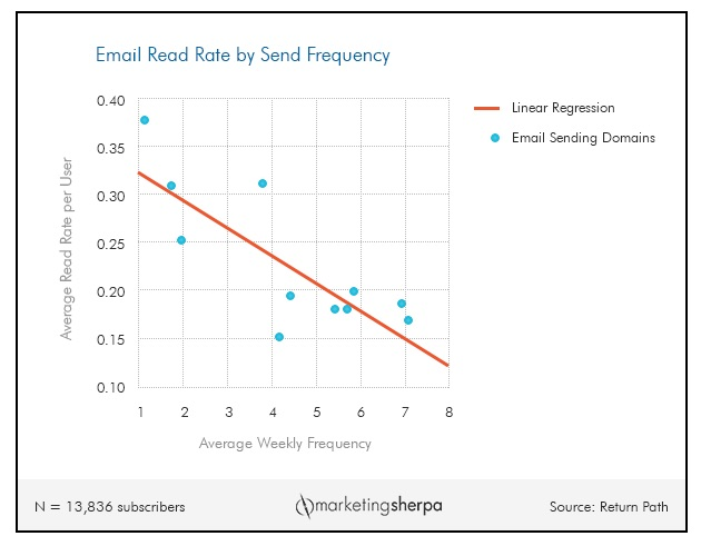 email_marketing_chart__how_send_frequency_impacts_read_rate___marketingsherpa